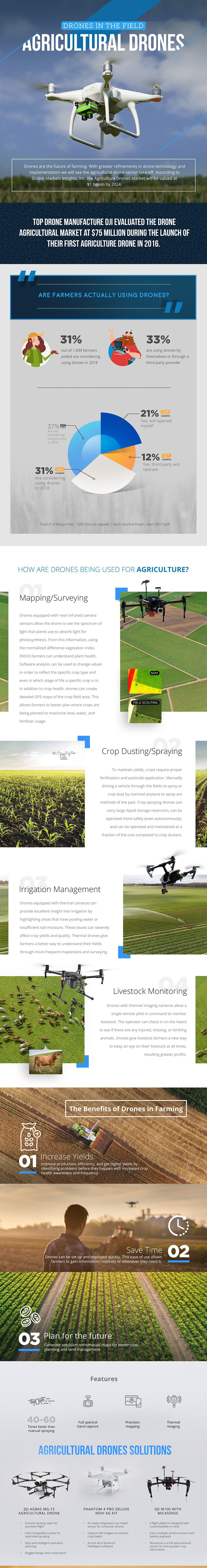 Agriculture Drones Infographic - Dronefly